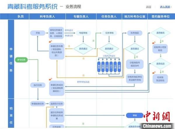 第二次青藏高原综合科考服务保障系统将投入使用