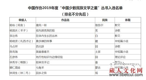 扎西才让小说集入选2019中国少数民族文学之星丛书
