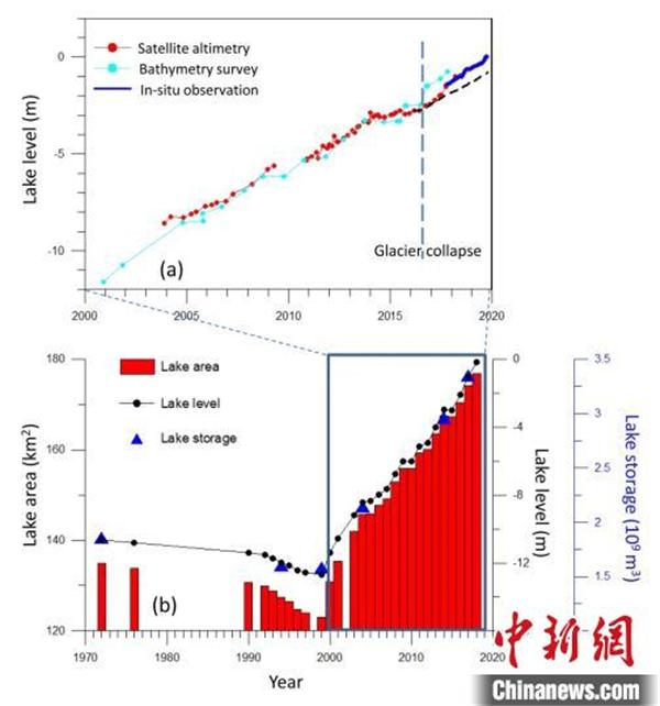 藏科考最新研究:西藏阿汝冰崩对下游湖泊贡献达23%5.jpg