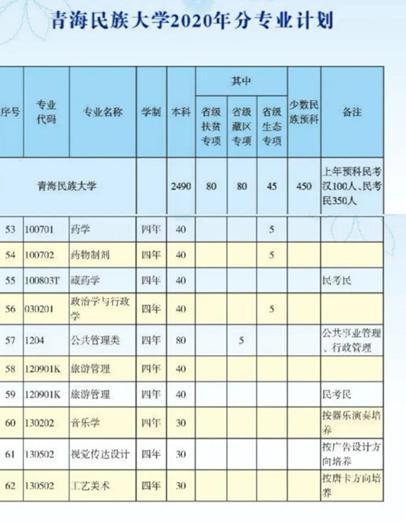 青海民族大学新增藏药本科专业并开始招生