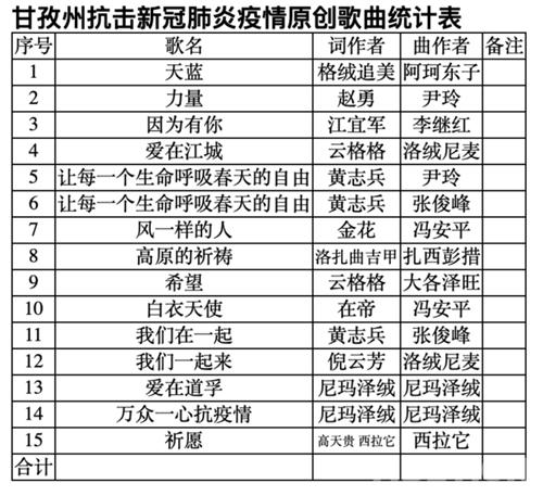 """四川甘孜文艺界创作歌曲致敬战""""疫""""一线为祖国加油.jpg"""