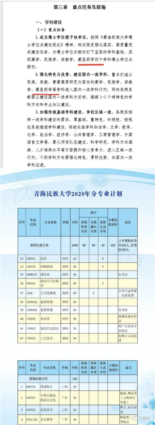 青海民族大学新增藏药本科专业并开始招生.jpg